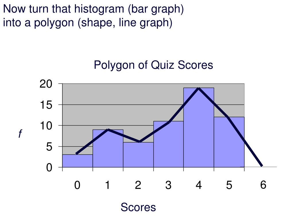 Now turn that histogram (bar graph)