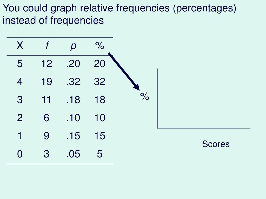 You could graph relative frequencies (percentages) instead of frequencies