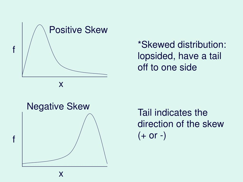 Positive Skew