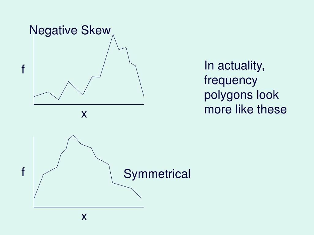 Negative Skew