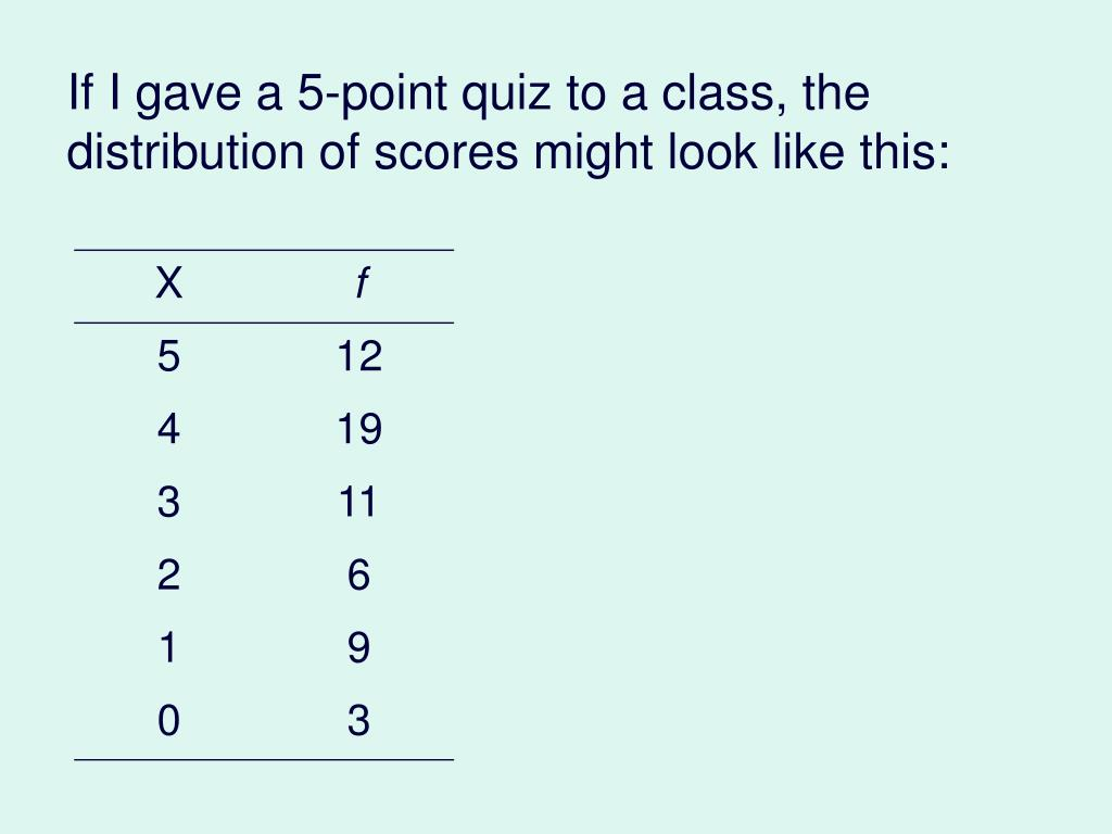 If I gave a 5-point quiz to a class, the distribution of scores might look like this: