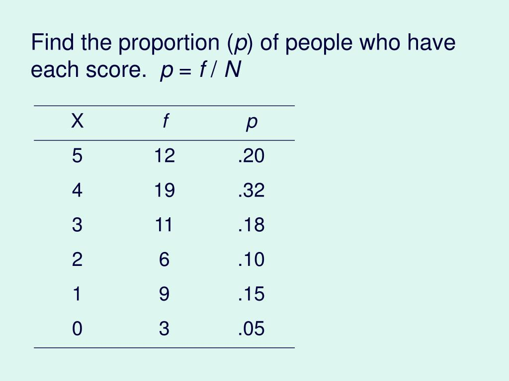Find the proportion (