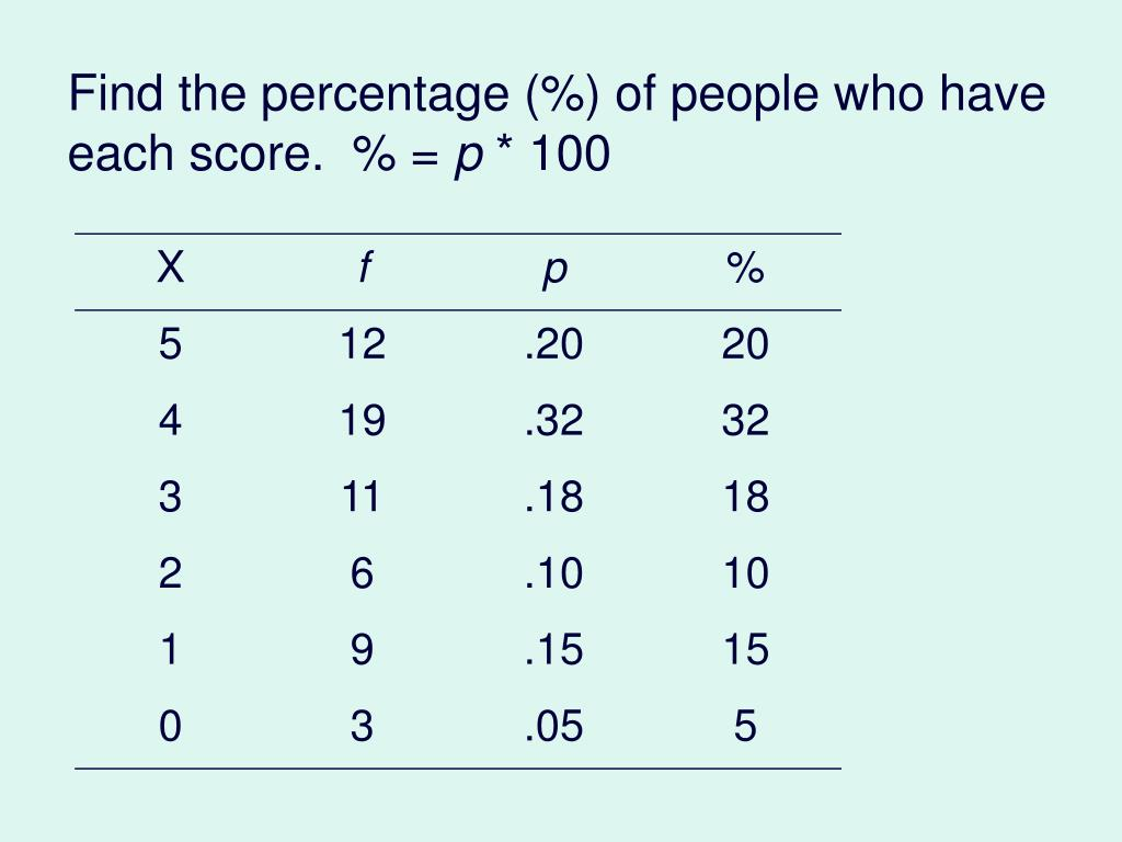 Find the percentage (%) of people who have each score.  % =