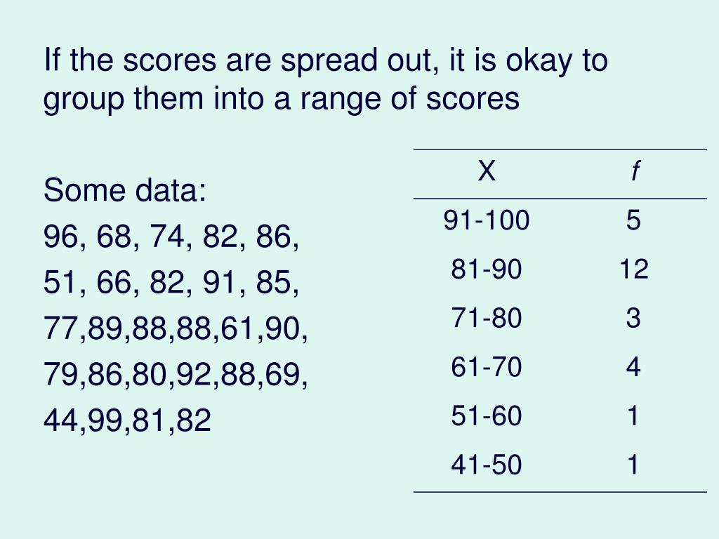 If the scores are spread out, it is okay to group them into a range of scores