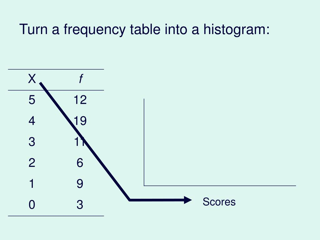 Turn a frequency table into a histogram: