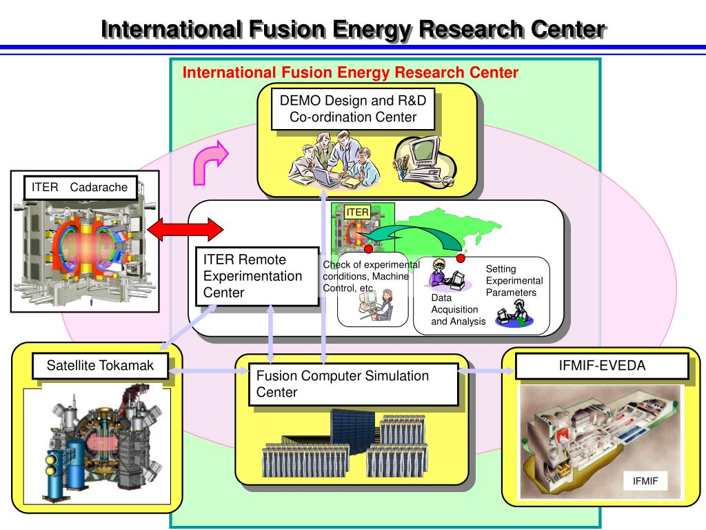 International Fusion Energy Research Center