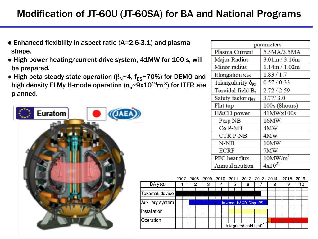 Modification of JT-60U (JT-60SA) for BA and National Programs