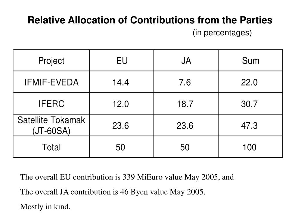 Relative Allocation of Contributions from the Parties