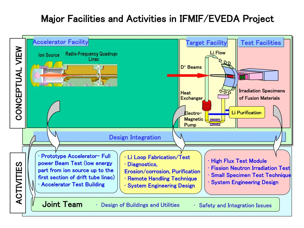 Major Facilities and Activities in IFMIF/EVEDA Project