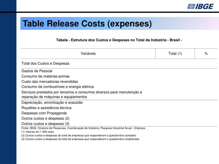 Table Release Costs (expenses)