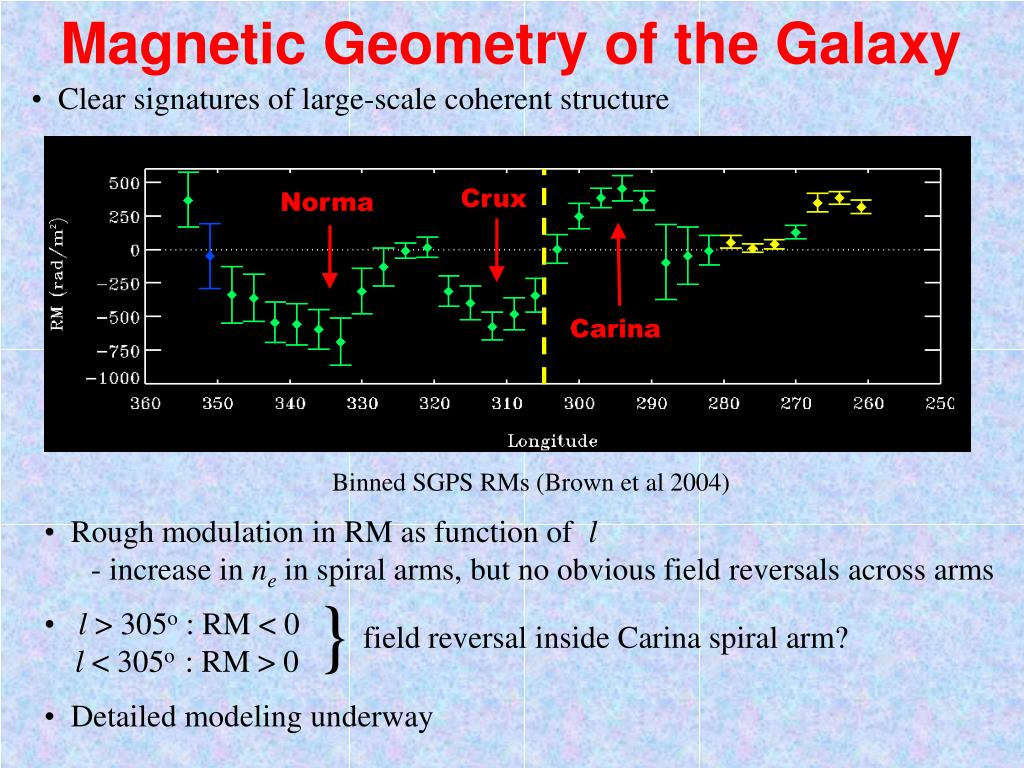 Magnetic Geometry of the Galaxy