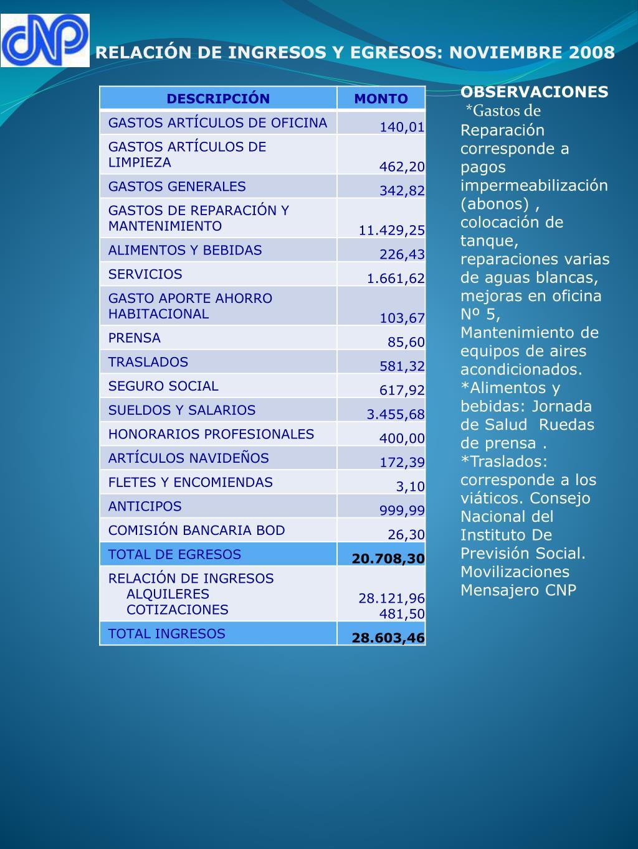 RELACIÓN DE INGRESOS Y EGRESOS: NOVIEMBRE 2008