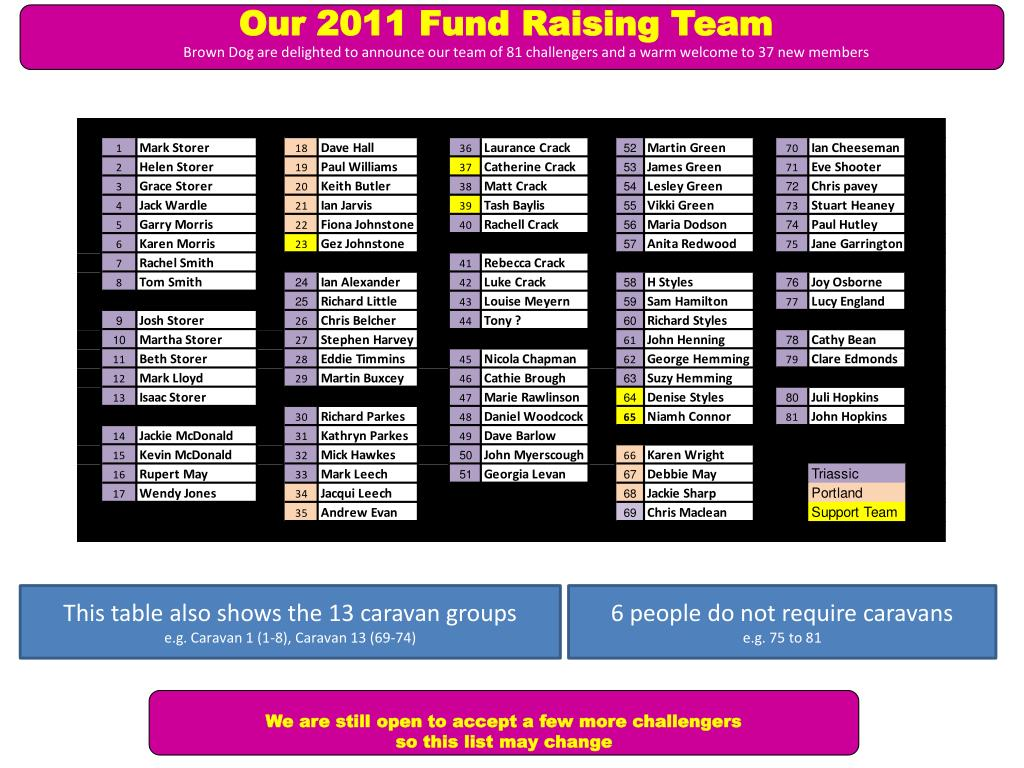 Our 2011 Fund Raising Team