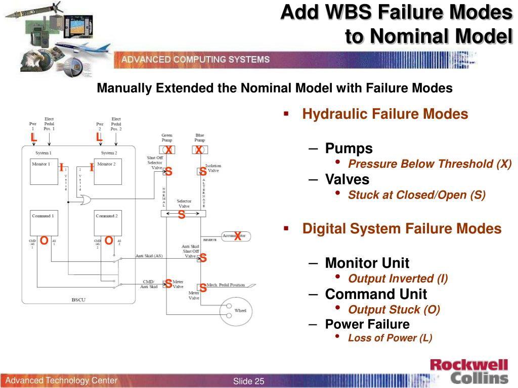 Add WBS Failure Modes