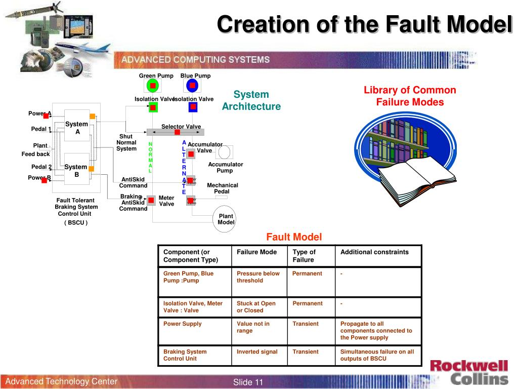 Creation of the Fault Model