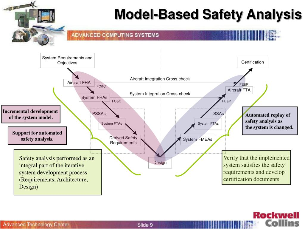 Model-Based Safety Analysis