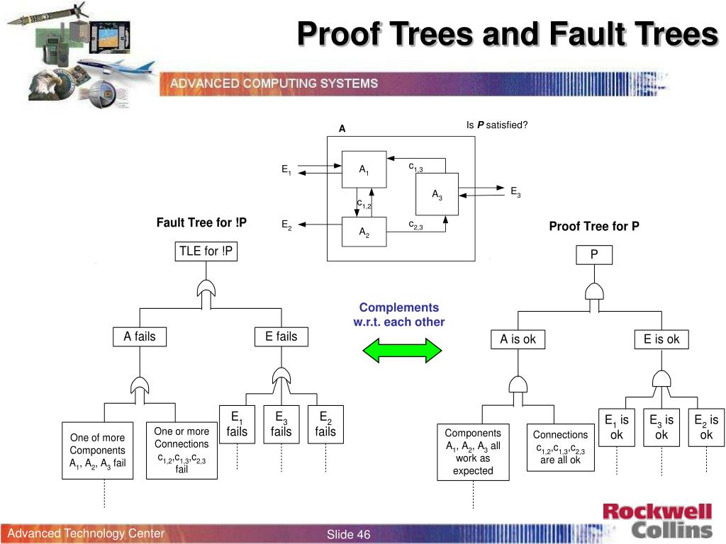 Proof Trees and Fault Trees