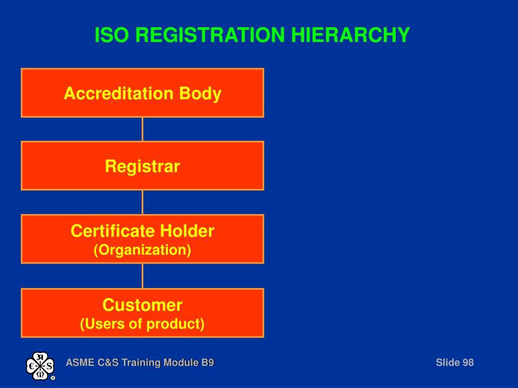 ISO REGISTRATION HIERARCHY