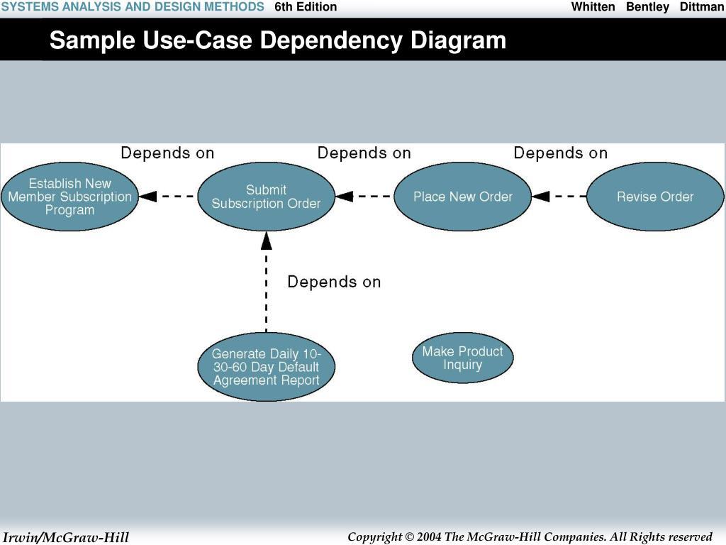 Sample Use-Case Dependency Diagram