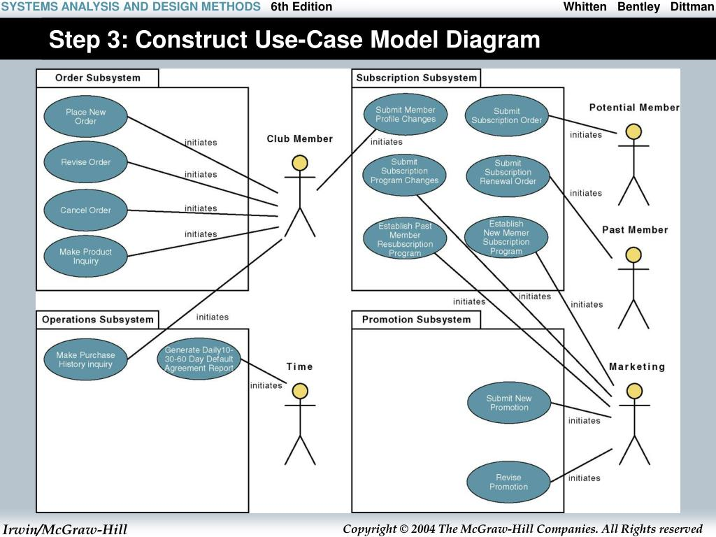 Step 3: Construct Use-Case Model Diagram