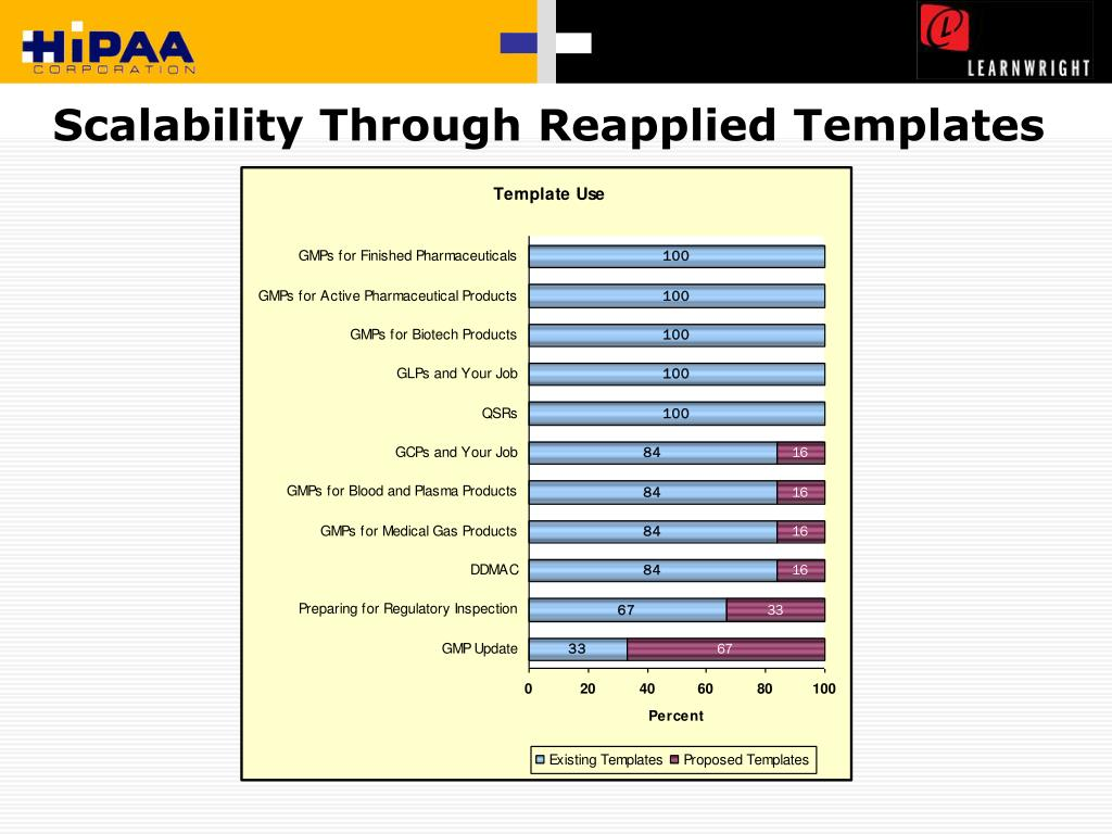 Scalability Through Reapplied Templates