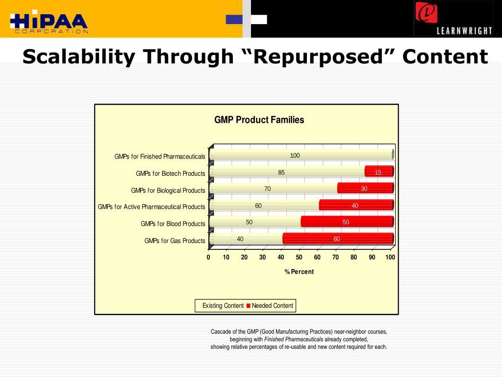 """Scalability Through """"Repurposed"""" Content"""