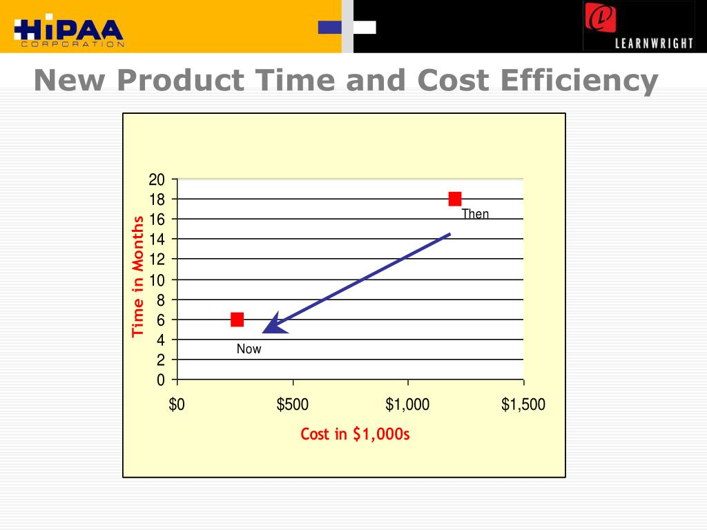 New Product Time and Cost Efficiency