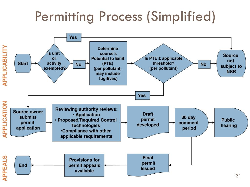 Permitting Process (Simplified)