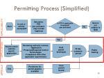 permitting process simplified50