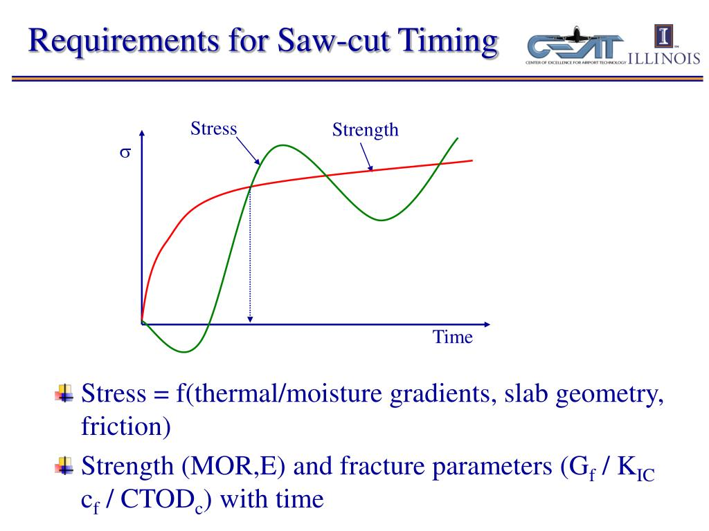 Requirements for Saw-cut Timing