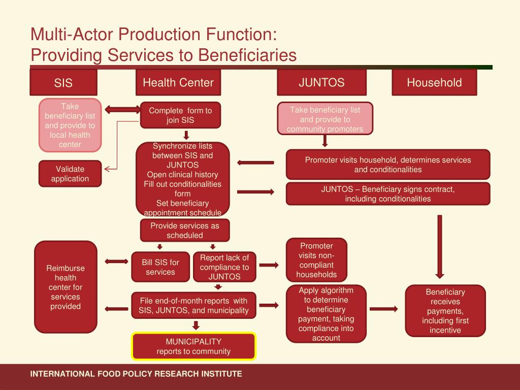 Multi-Actor Production Function: