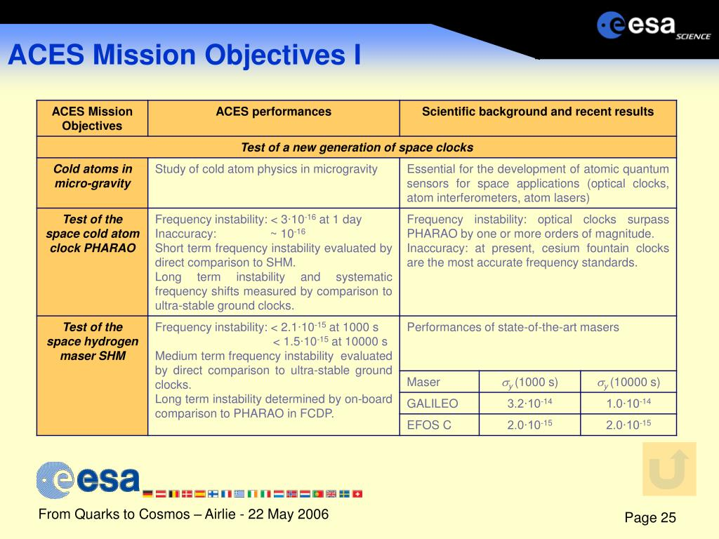 ACES Mission Objectives I