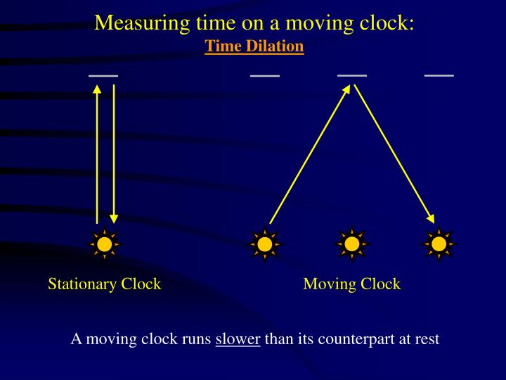 Measuring time on a moving clock: