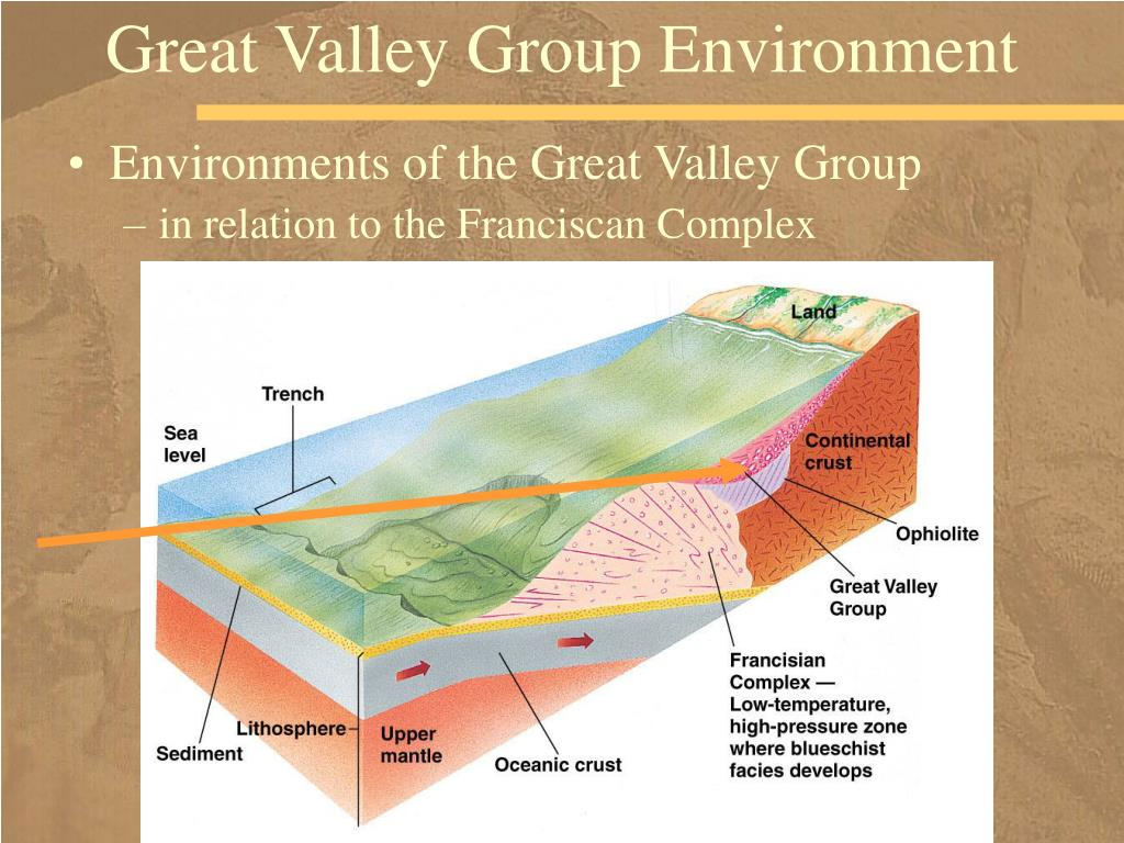 Great Valley Group Environment