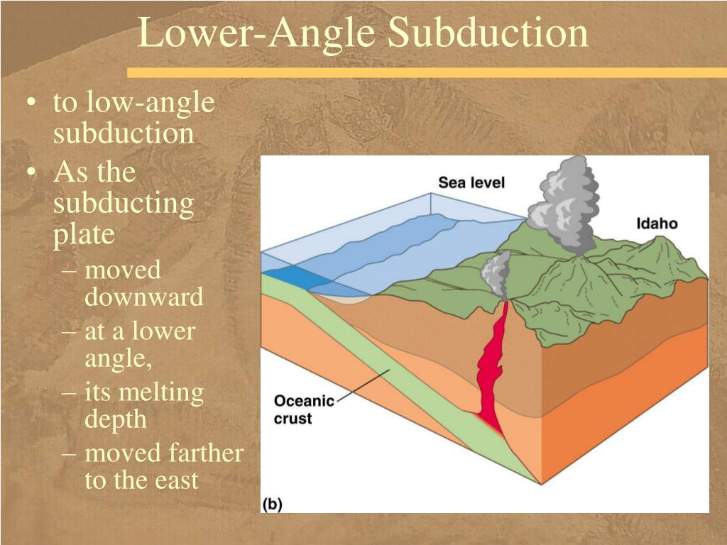 Lower-Angle Subduction