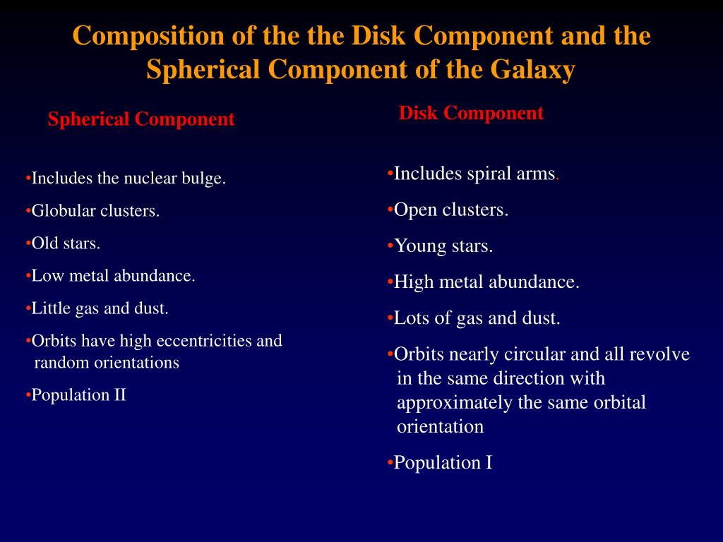 Composition of the the Disk Component and the Spherical Component of the Galaxy