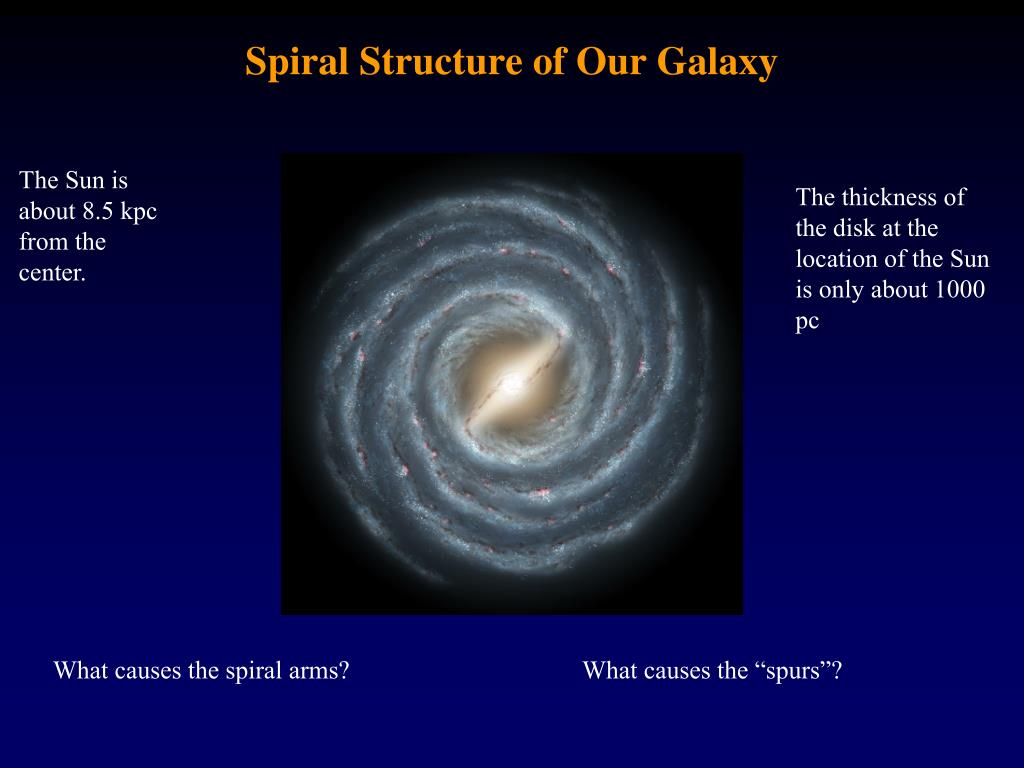 Spiral Structure of Our Galaxy