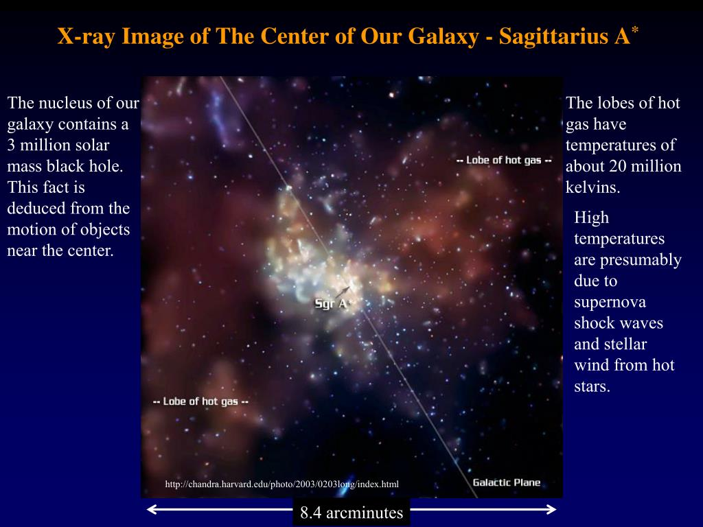 X-ray Image of The Center of Our Galaxy - Sagittarius A