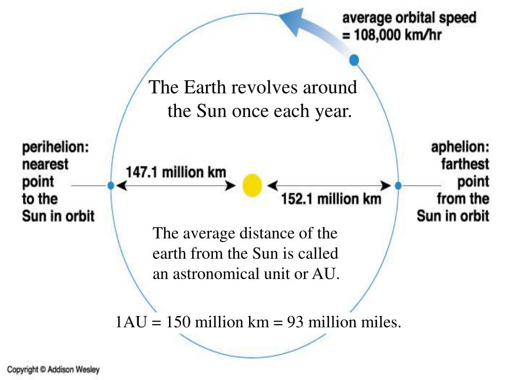 The Earth revolves around the Sun once each year.