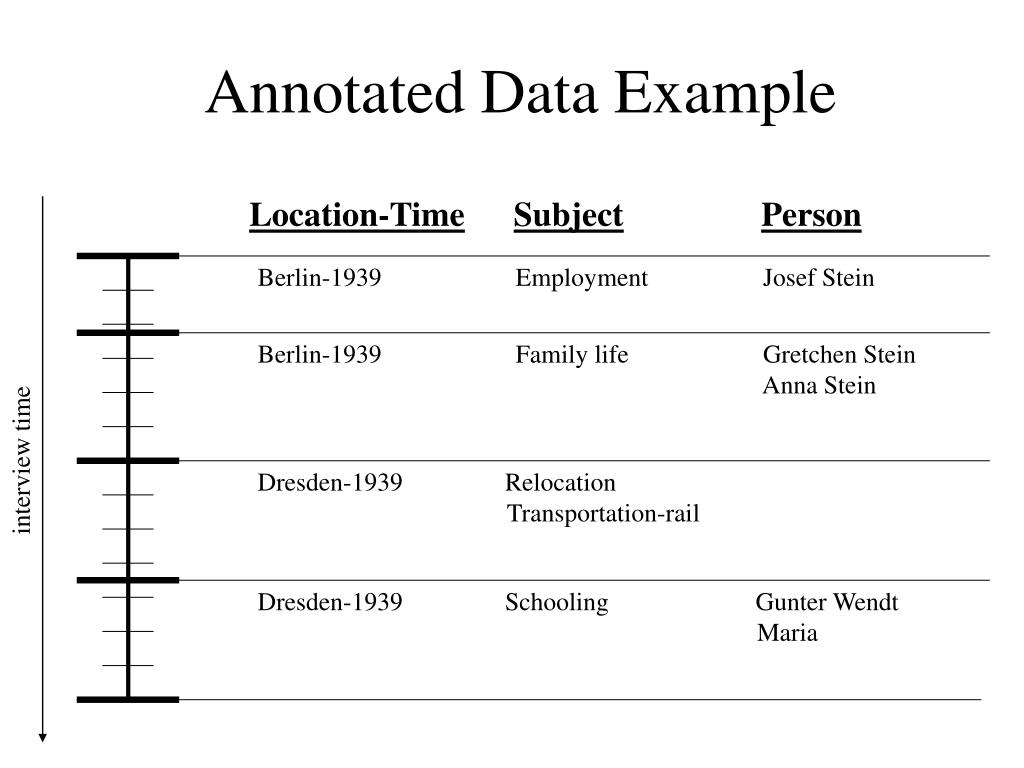 Annotated Data Example