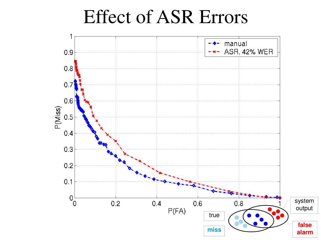 Effect of ASR Errors