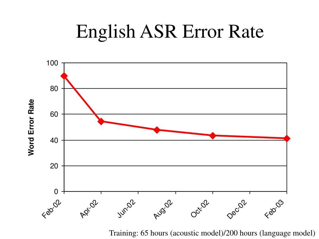 English ASR Error Rate