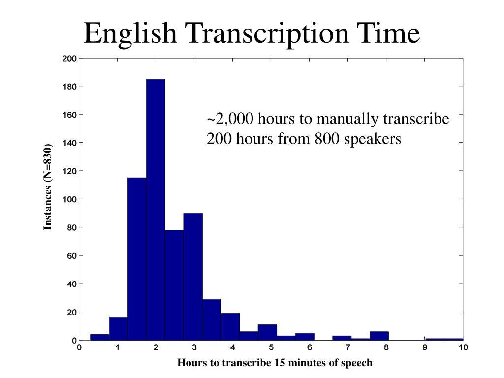 English Transcription Time