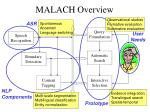 malach overview