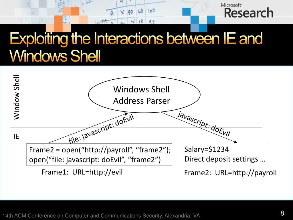 Exploiting the Interactions between IE and Windows Shell