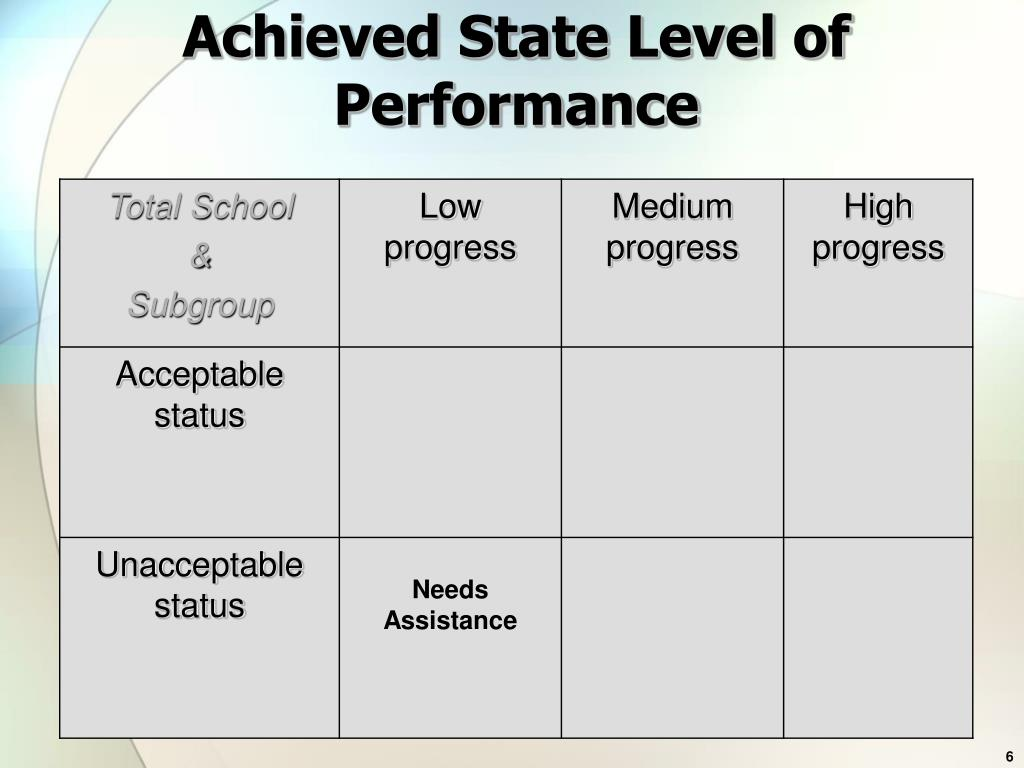 Achieved State Level of Performance