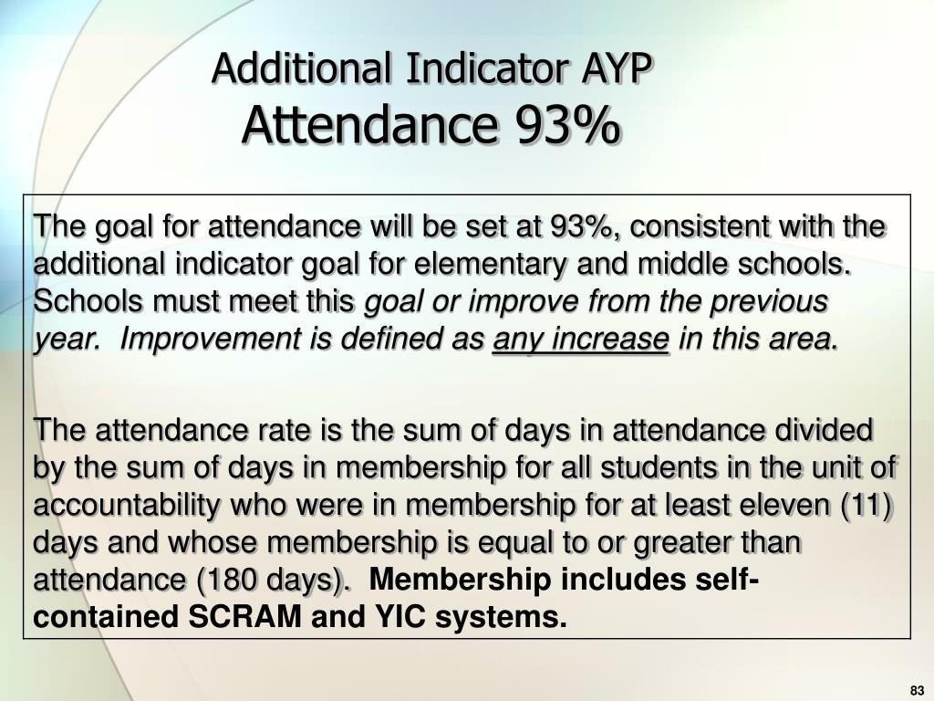 Additional Indicator AYP
