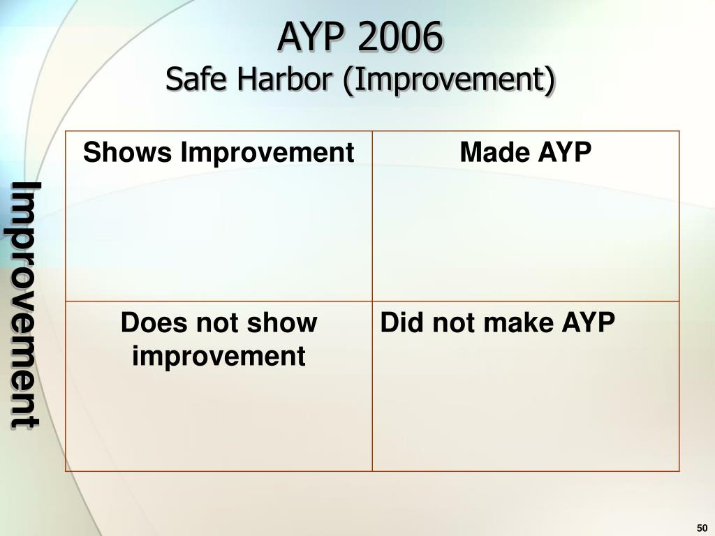 AYP 2006