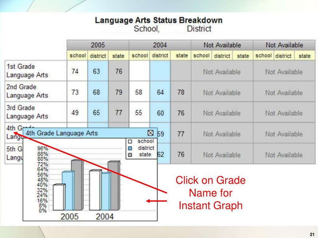 Click on Grade Name for Instant Graph