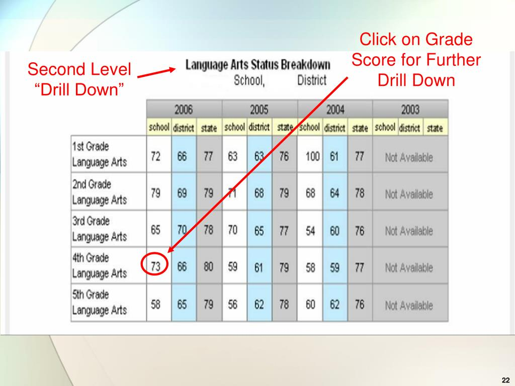 Click on Grade Score for Further Drill Down